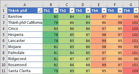 Làm sao để tô màu Excel theo điều kiện?